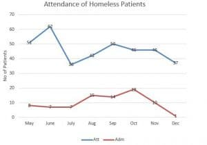 Attendance of Homeless Patients